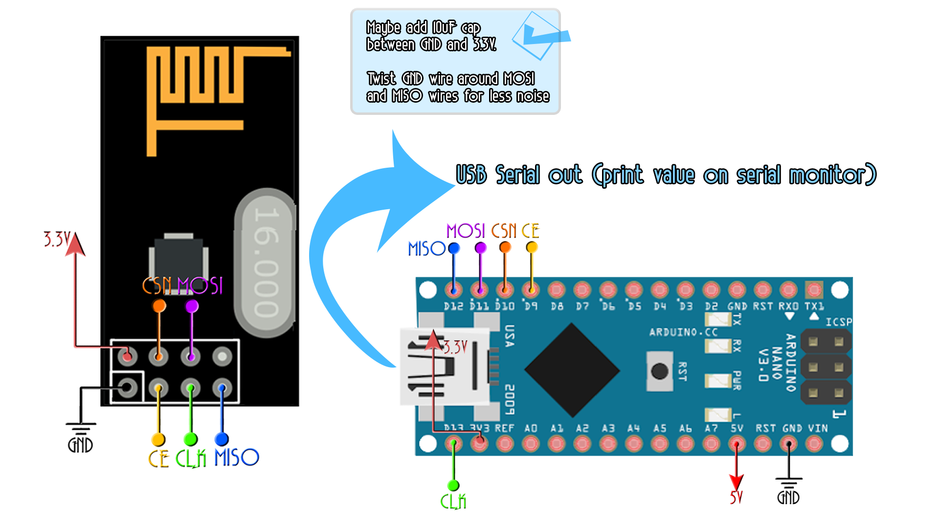 NRF24 arduino connection SPI