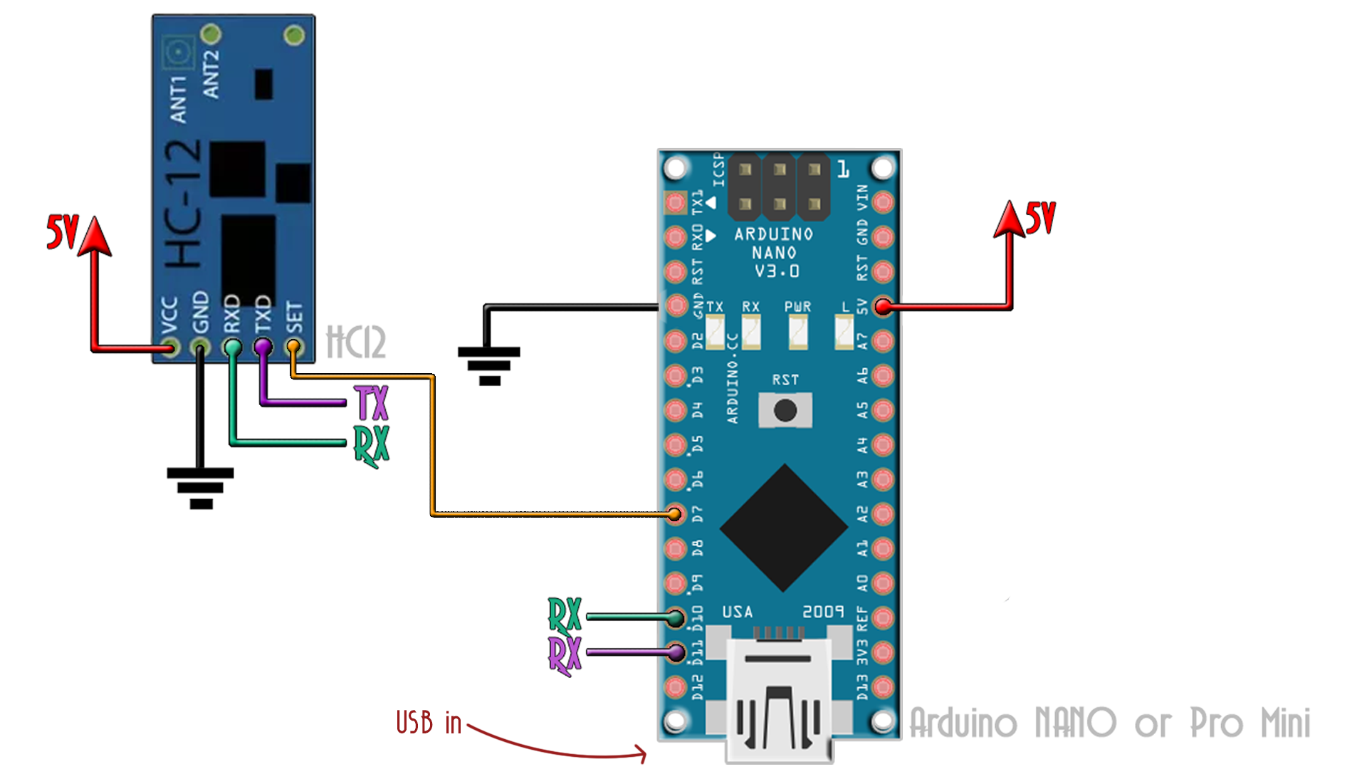 Arduino data bus