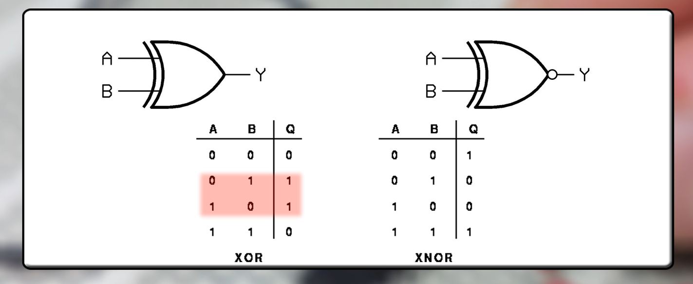 Logic Gates Digital Basic Tutorial Diagram Of Xor Gate
