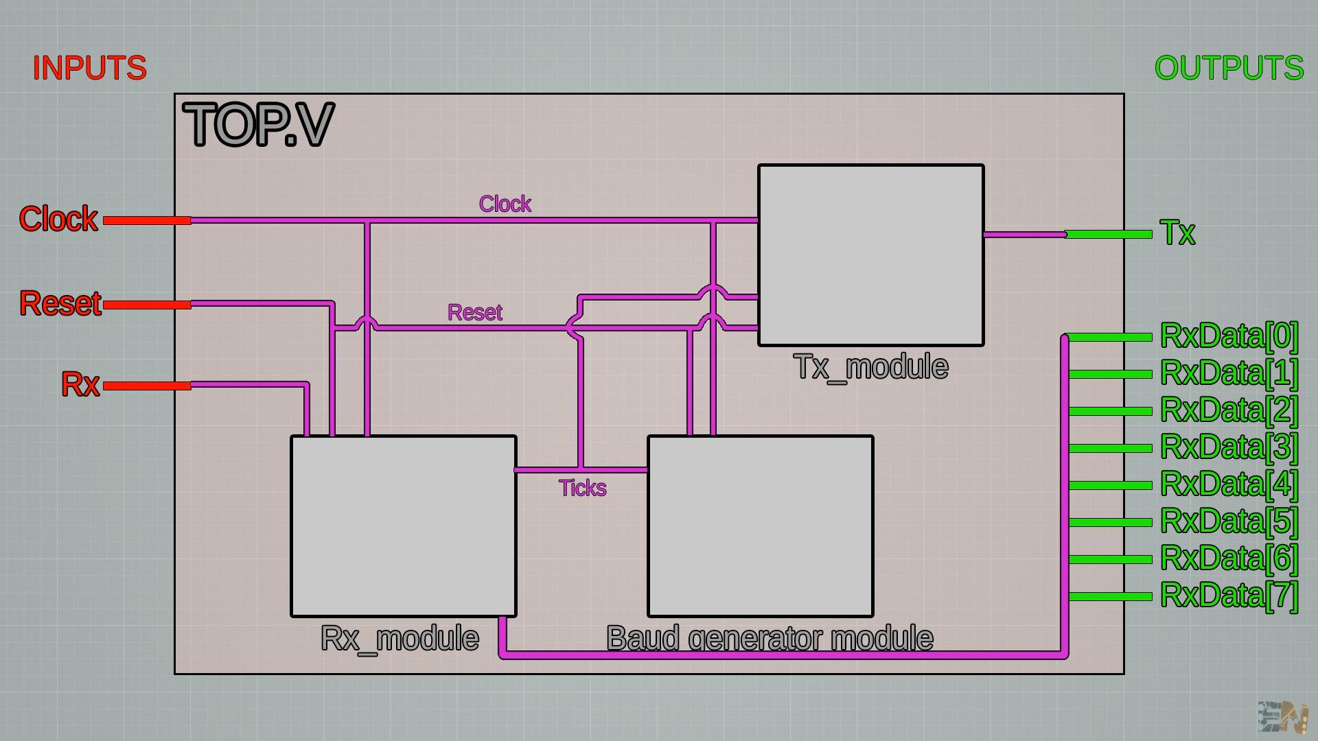 UART verilog code for FPGA baudrate