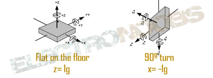 PID control arduino drones mpu6050 mpu9250 gyro accelerometer euler