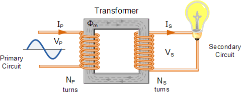 Transformer tutorial loac connected